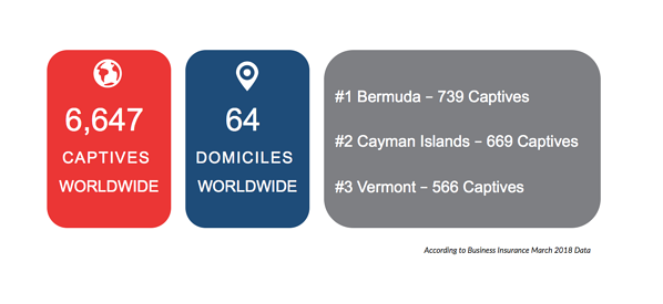 Captives_Domiciles_2018Numbers